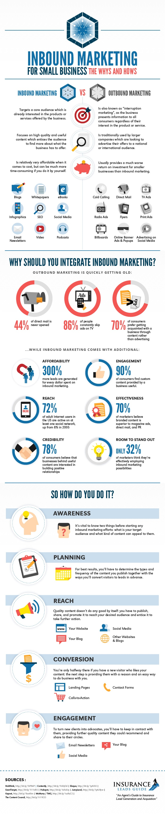 Inbound Marketing for SMBs