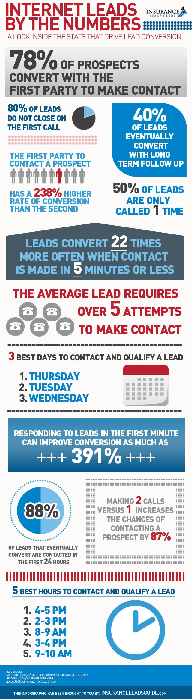 Internet Leads By The Numbers [INFOGRAPHIC] - An Infographic from Insurance Leads Guide