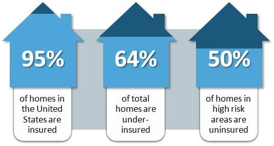 Home Insurance Lead Info