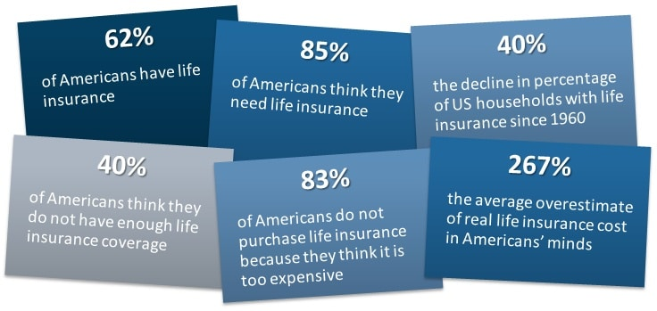 Life Insurance Lead Information