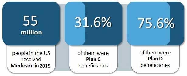 Medicare Lead Info