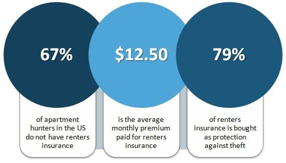 Renter Insurance Lead Info